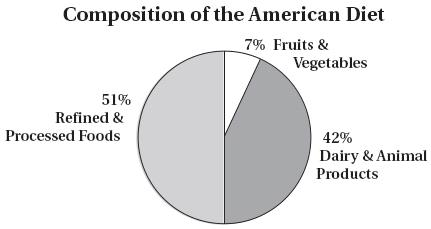 CompositionoftheAmericanDiet.JPG